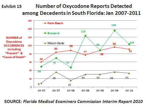 Miami-Dade County recorded 33 oxycodone occurrences among deceased persons in the first half of 2010 (exhibit 15), 14 morphine reports, 11 for hydrocodone, 5 for propoxyphene, and 2 for methadone.