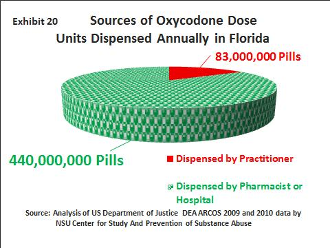 Among the states in 2009, Florida ranked #1 in the total grams of oxycodone distributed nationally; Florida s rankings for other opioids