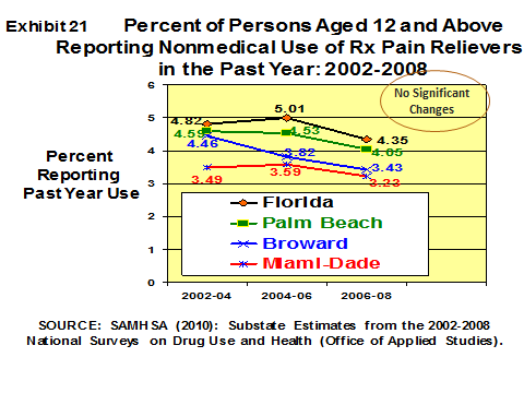 According to the Sub-State Data of the National Survey on Drug Use and Health the percentage of Floridians and residents of Miami-Dade County