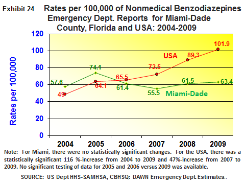 The DAWN weighted estimate of 1,587 ED visits for nonmedical use of prescription benzodiazepines in Miami-Dade County during 2009 (exhibit 3 above) accounted for 13 percent of all ED reports among 6