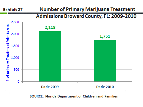 There were 1,741 primary admission for marijuana, accounting for 38 percent of the 4,548 primary treatment admission drug mentions (including alcohol) in Miami-Dade County during 2010, more than for