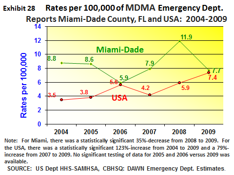 There were six primary treatment admissions for MDMA in Miami-Dade County in 2010 (exhibits 19 above). In 2009 there were 3 cases in Miami-Dade County. MDMA accounted for 555 cases, or 2.