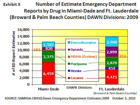 The DAWN weighted estimate of 6,459 cocaine-involved ED visits for Miami-Dade County during 2009 (exhibit 3) accounted for 52 percent of all ED visits among six substances (four illicit drugs