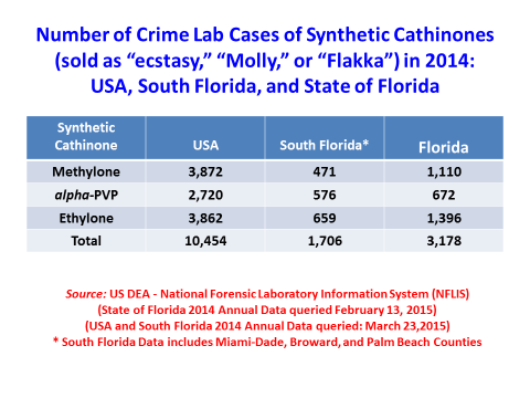 There were 132 synthetic cathinone deaths in Florida during 2013 including 31 where the drug was considered to be a cause of death.