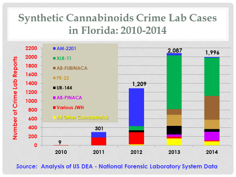 Across all of Florida the number of crime lab reports for synthetic cannabinoids increase from 9 in 2010 to 1,996 in 2014.