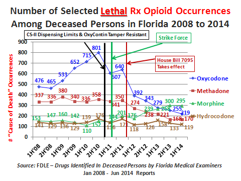 In 2010 there were 6,608 opioids detected in deceased person in Florida.