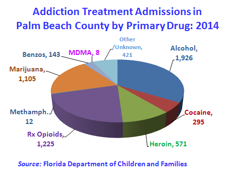 There were 5,917 hospital admissions for non-fatal opioid poisonings (overdoses) in Florida during 2013, the most current reporting year.