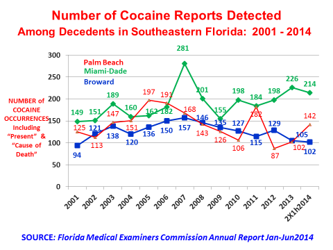 There were 51 deaths related t ccaine abuse in Brward Cunty in the first half f 2014, fr an annualized rate f 102 ccurrences, similar t the 105 in all f 2013.