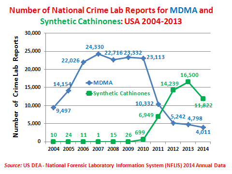Natinally the number f MDMA crime lab cases declined frm ver 23,000 in 2010 t