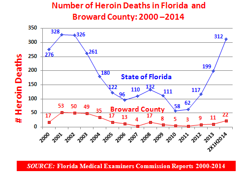 Herin and Nnmedical Use f Prescriptin Opiids Frm 2000 t 2010 there was a dramatic increase in the availability f diverted pharmaceutical piids and deaths linked t their nnmedical misuse as well as