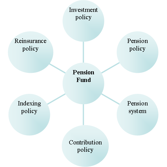 2.1.2 Policies and instruments The board of a pension fund has many instruments to its disposal to control the funding ratio. These are discussed in this section.