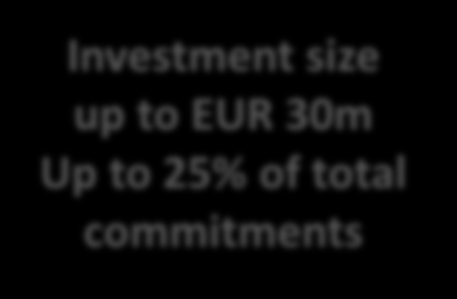 COSME Equity instrument PRE-SEED PHASE SEED PHASE START-UP PHASE EMERGING GROWTH DEVELOPMENT Multi-stage Funds VC and BA funds focusing on early stage companies Investment size up to EUR 30m up to