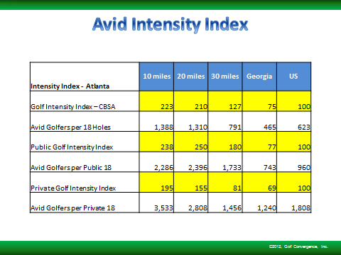 The avid golf intensity index is more than 100% higher within the 10-mile radii of the golf courses than in the nation.