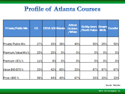 This chart reflects that the market for golf in City of Atlanta has a lack of high-end daily fee courses comparable to the Top 100 Metropolitan Areas and the Nation.