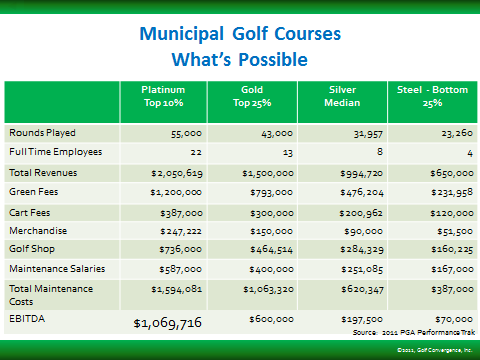 Based on the financial performance of other municipal golf courses, Bobby Jones and North Fulton would be classified as gold, Browns Mill as silver and Alfred Tup Holmes, Candler Park, and John A.