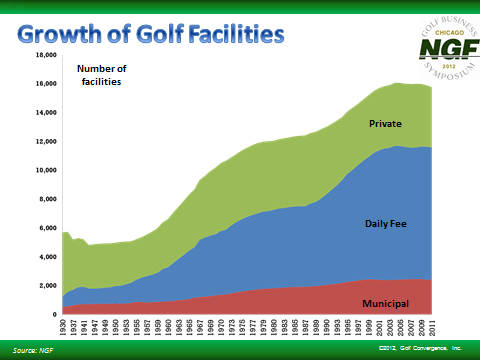 The Role of Government in Golf Golf started in North America in the late 1880 s. Access was largely through private country clubs.