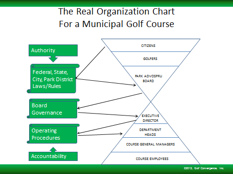 The Organizational Structure of Municipal Golf Municipal golf courses serve various constituencies, including: City of Atlanta City Commission, Management/Staff, Golfers, and ultimately, Residents.