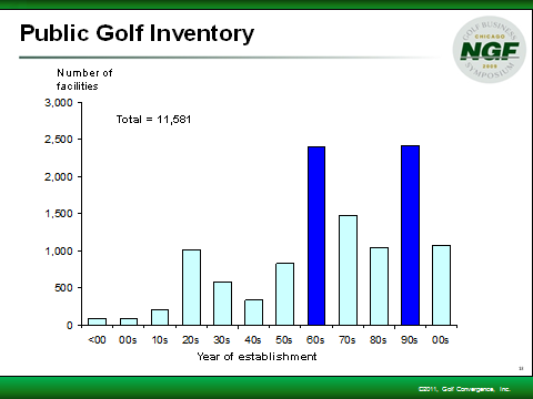 Since 1990, the growth in the number of golf courses is up 24%, while the number of golfers has increased only 16%.