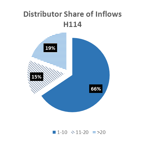 The top 10 distributors accounted for more than 66% of all inflows in H114 slightly down from 68% in H113.