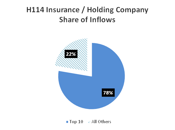 Overview of Insurance / Holding Companies The top 10 insurance / holding companies ranked by inflows captured almost $42 billion, or more than 78%, of total inflows in H114.