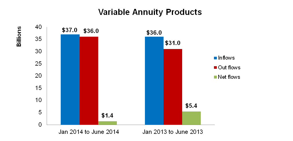 There was an increase of more than 130% in Fixed Annuity inflows for the first half of 2014 compared to the same time period in 2013 along with a 150% increase in net flows.