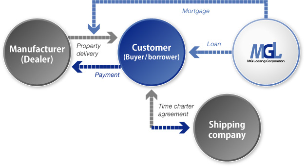 Ship Finance : MGL provides various ship financings tailored to meet the needs of shipping companies and customers.