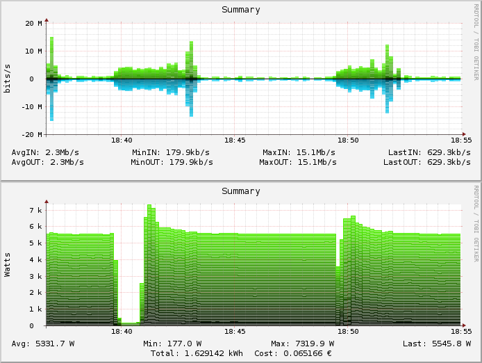 Figure 7: Visualization of network usage (top graph) and power consumption (bottom graph) while machines are turned off and on 4.