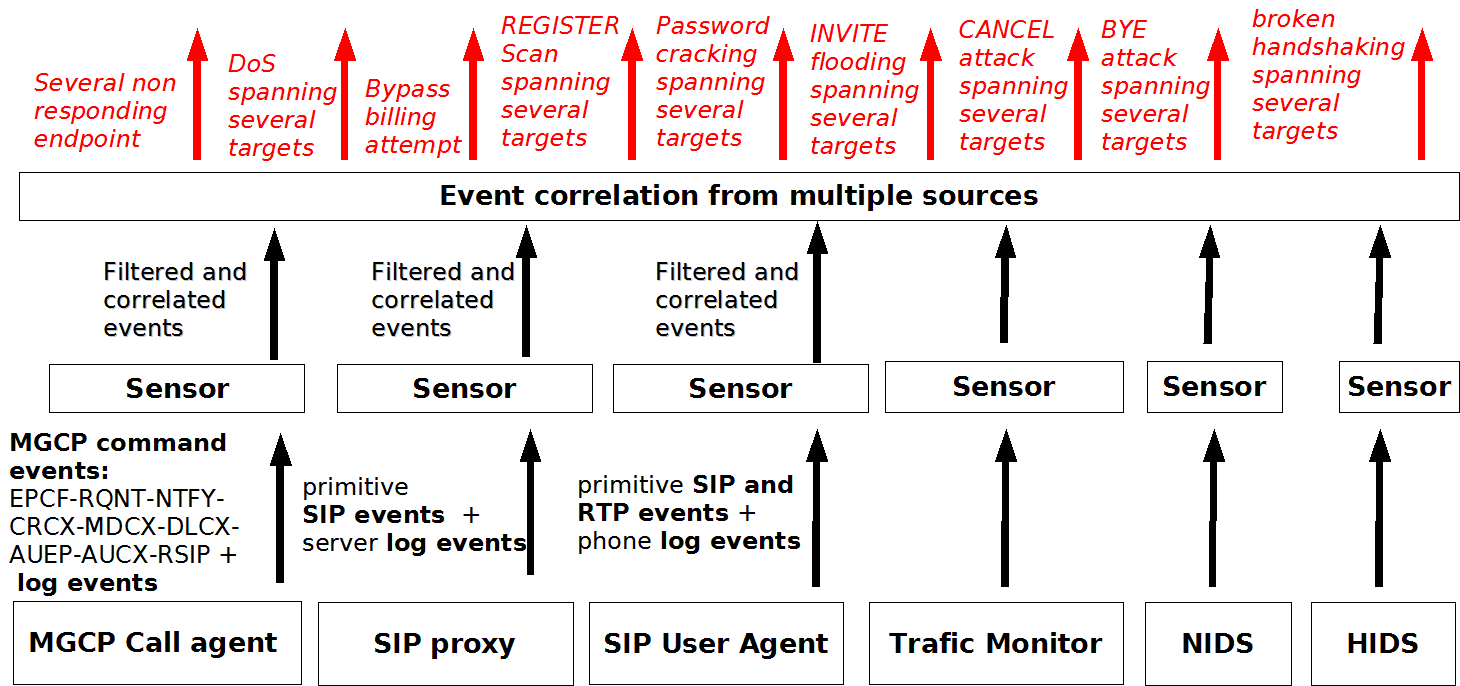 6.4. Distributed event correlation Figure 6.3: VoIP SEC: two-layers event ltering and correlation architecture the prohibited attack signatures.