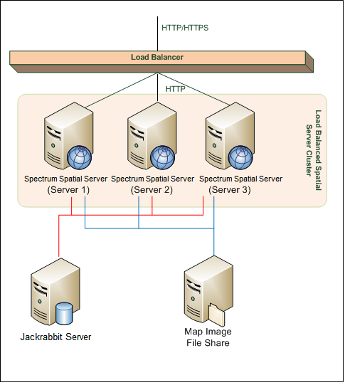 About this Tutorial About this Tutorial The goal of this tutorial is to illustrate the concepts of load balancing a Spectrum installation with the spatial services for resilience or high capacity.