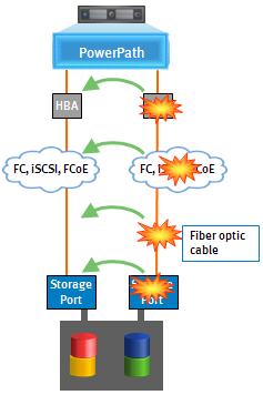 There are several faults that can occur in the infrastructure that will result in a path failover. Figure 8