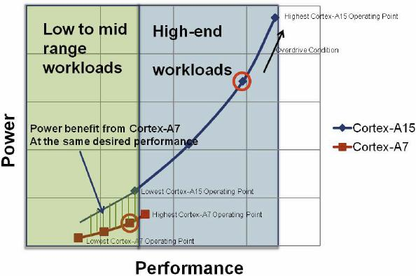 New Mobile Processor Archtecture [2] Cortex-A15 and Cortex-A7 are ISA