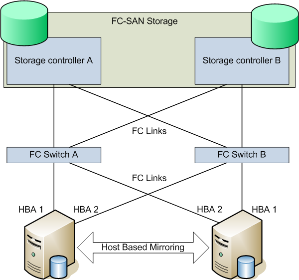 Host-based Mirroring Using MD RAIDs Host-based mirroring is a commonly used technology where the host stores data simultaneously on two independent storage units.