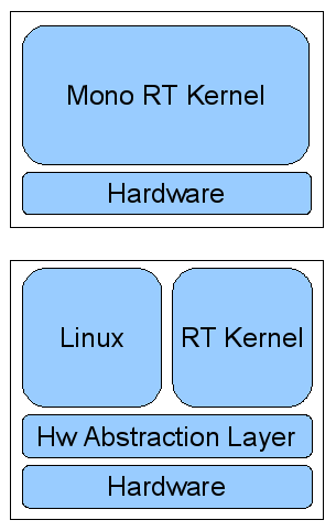 Linux as Real-Time Operating System Dual Kernel architecture Dual Kernel Approach Ideas: Insert an Hardware Abstraction Layer between HW and OSes Run