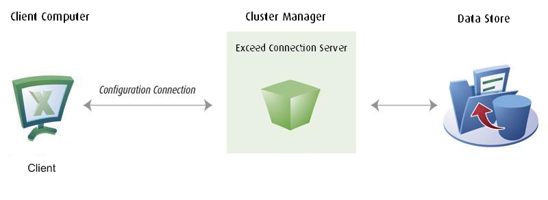 Exceed Connection Server Administrator s Guide One of the benefits of implementing an Exceed Connection Server cluster is that it offers automatic load balancing whereby Cluster Manager distributes
