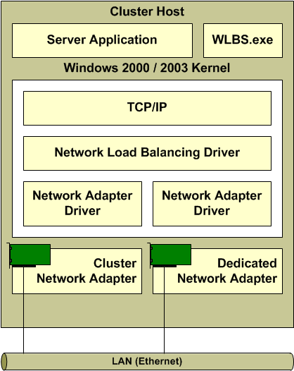 1.1 Architecture Network Load Balancing uses fully distributed software architecture and an identical copy of the Network Load Balancing driver runs in parallel on each cluster host.