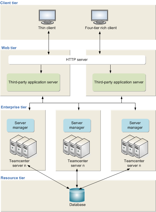 Getting started Four-tier deployment (multiple enterprise tier hosts and