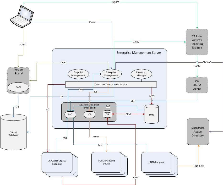 Environment Architecture The following diagram shows the Enterprise Management Server architecture: The previous diagram illustrates the following: The Enterprise Management Server uses the following