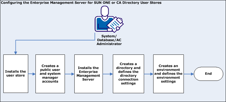 Chapter 4: Configuring the Enterprise Management Server for SUN ONE and CA Directory This scenario describes how you configure the Enterprise Management Server for SUN ONE or CA Directory.