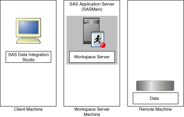 82 Chapter 10 Managing SAS Application Servers If you are adding logical servers that require an object spawner (one of the workspace servers and the stored process server), then when you deploy your
