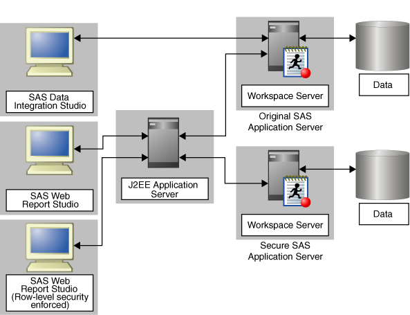 84 Chapter 10 Managing SAS Application Servers Figure 10.