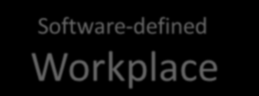 Software-defined Workplace App-fluent delivery network Delivery security, Network performance & analytics Workspace provisioning, Workspace security, Services operations & app curation Secure mobile