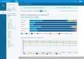 Real-time Insights, Trends and Analytics AirWatch Hub AirWatch Analytics Customizable dashboards Export details into a PDF View details including: o Enrollment o Compliance o Profiles o Applications