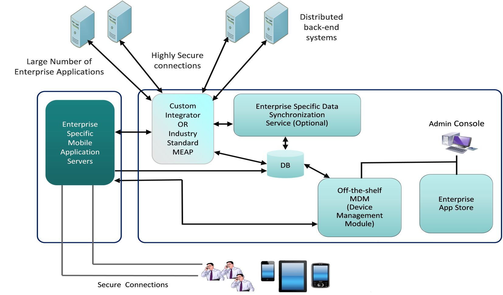 Medium Weight Enterprise Mobility Scenario Applicable when: Heterogeneous data back-ends exist Separated Mobile Data Objects are required MDM features are required