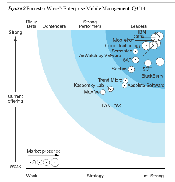 SMC in the leaders quadrant Sophos joined the