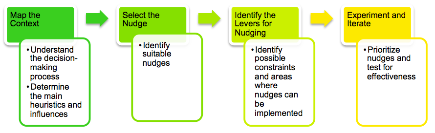 4. NUDGING: A GUIDE TO THE PROCESS The first step in the process of designing an effective nudging strategy is to audit the decision-making process of the end user.