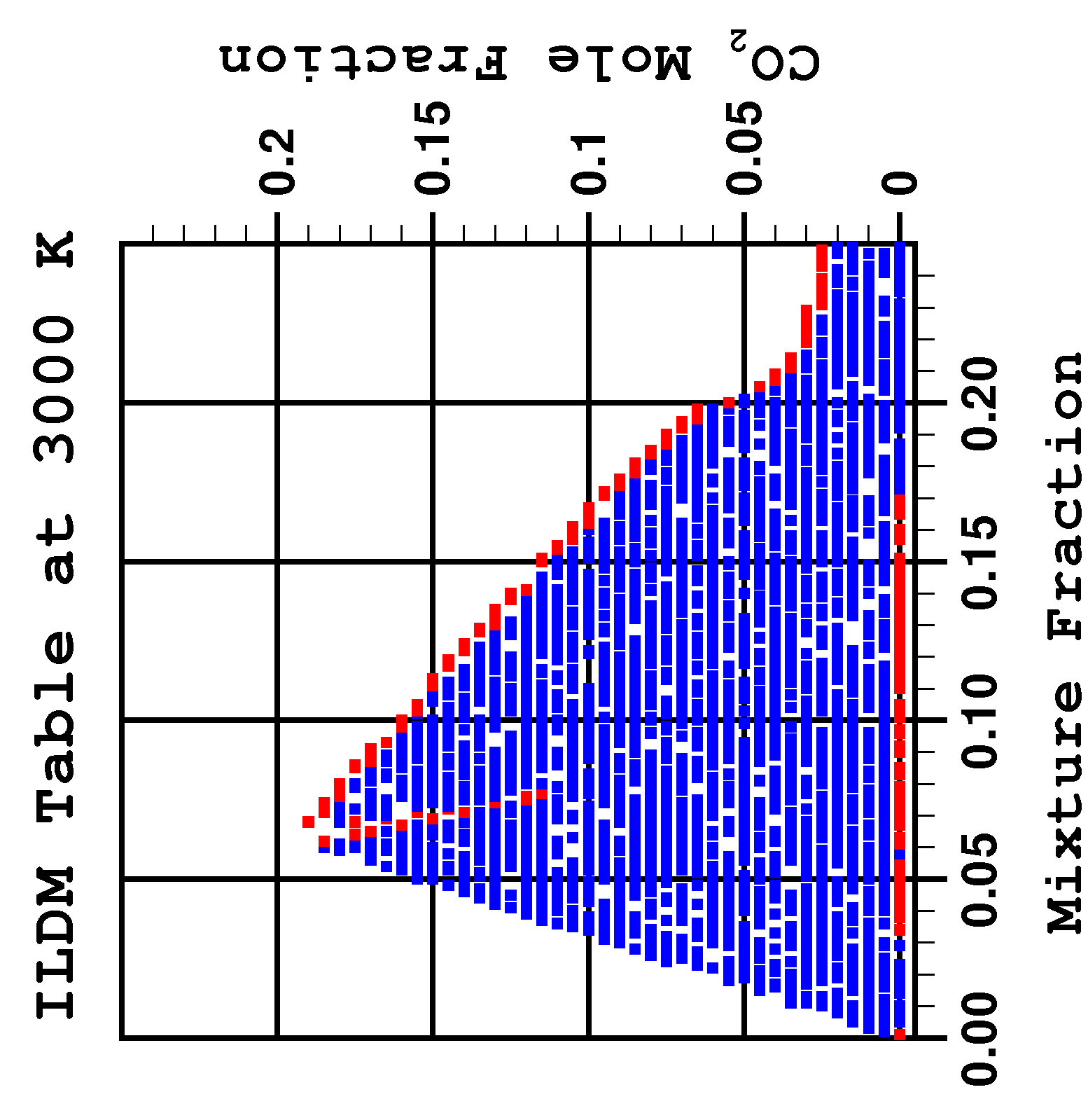 Chapter 5. Turbulence - Chemistry Interactions Figure 5.9: Slices of ILDM table with CO 2 as progress variable for heptane-air system at T=2250 K-3000 K [139].