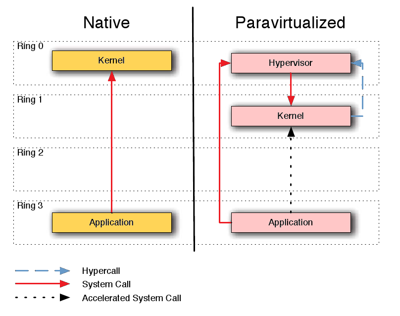 1.3. Xen Virtualization Solutions by the hypervisor instead of the OS. The main difference is that they use a different interrupt number. In Figure 1.