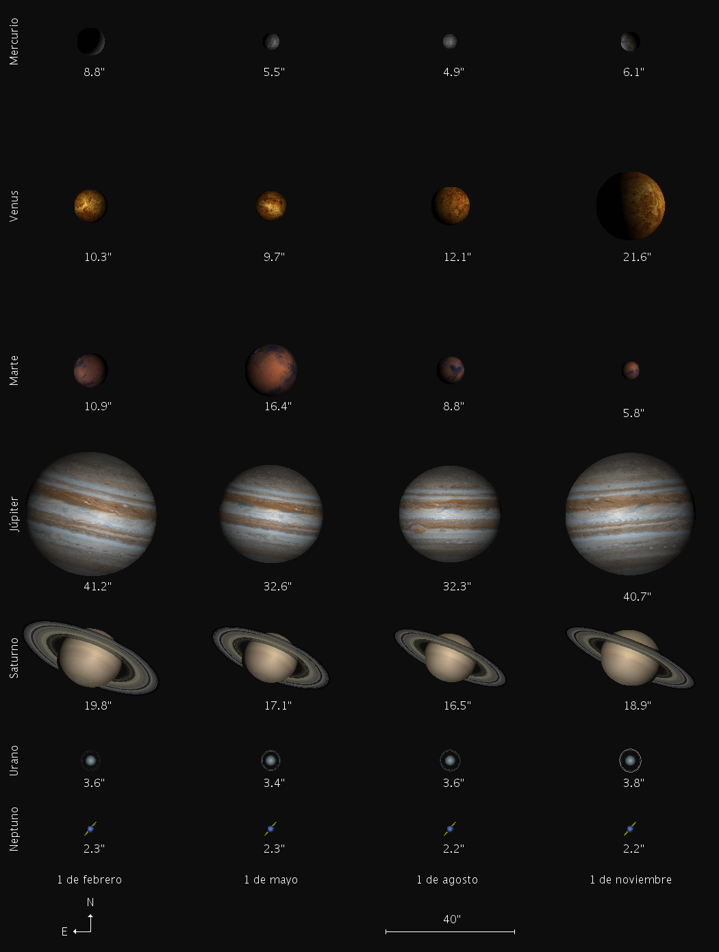 1 INTRODUCTION 6 Figure 1: An example of the planetary rendering capabilities of the JPARSEC library, with the apparent vision of the planets during