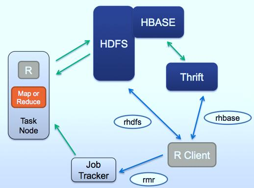 Hadoop s HBase database management functionality in R via a Thrift Server. In simple words rhdfs and rhbase serves as interface between HDFS and HBase respectively. By observing the figure below (fig.