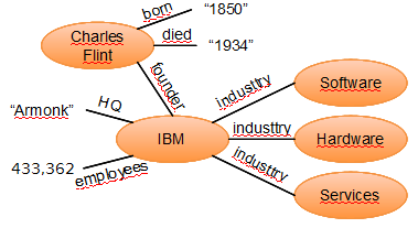 Graphs Graph Database RDF / Property Graph Attributes
